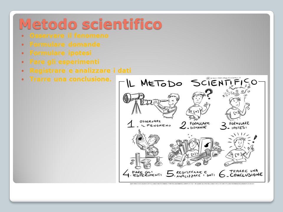 Osservare il fenomeno Formulare domande Formulare ipotesi Fare gli esperimenti Registrare e analizzare i dati Trarre una conclusione. Metodo scientifi
