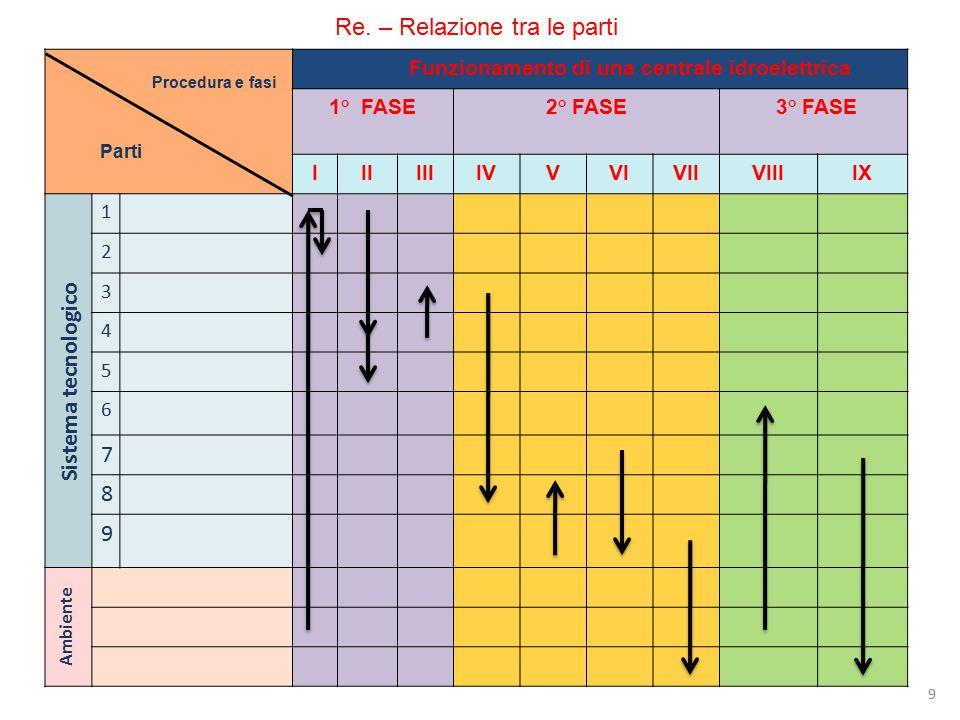 9 Re. – Relazione tra le parti Funzionamento di una centrale idroelettrica 1° FASE2° FASE 3° FASE IIIIIIIVVVIVIIVIIIIX Sistema tecnologico 1 2 3 4 5 6