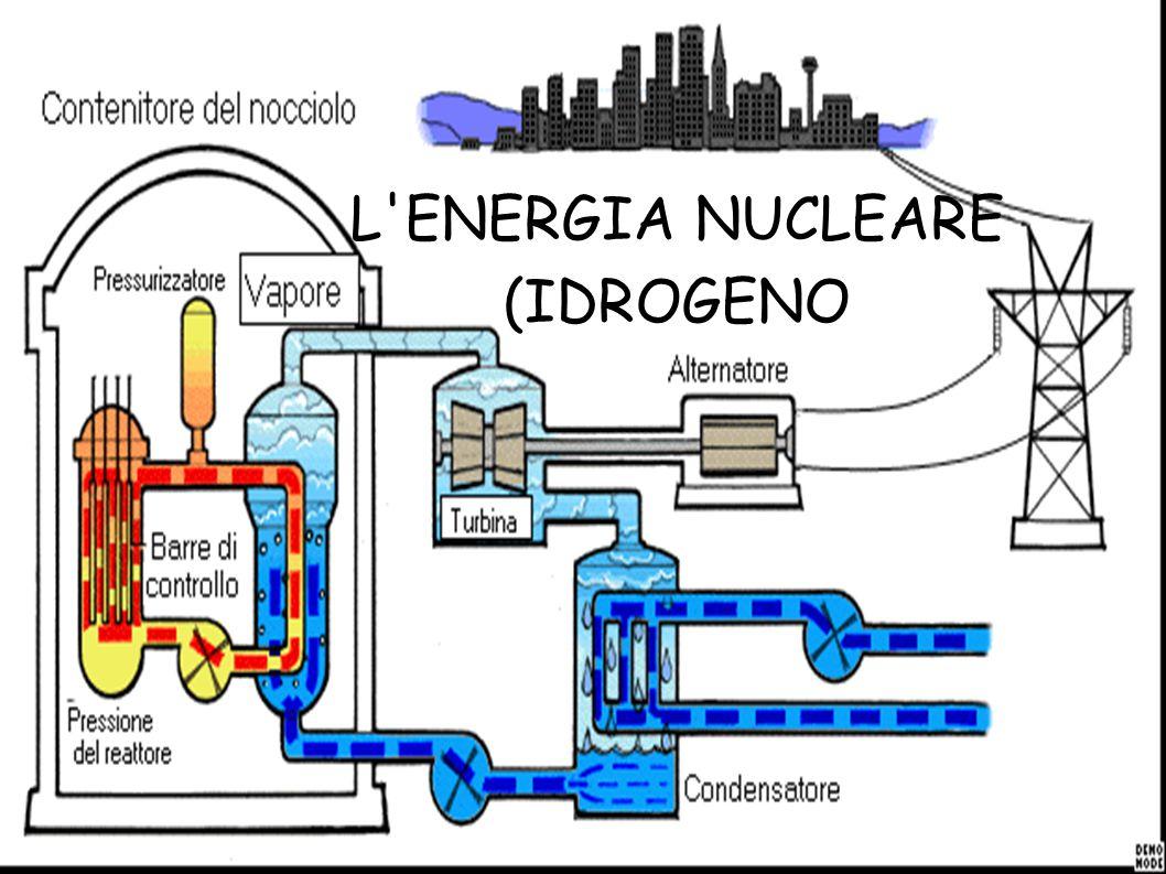 L ENERGIA NUCLEARE (IDROGENO