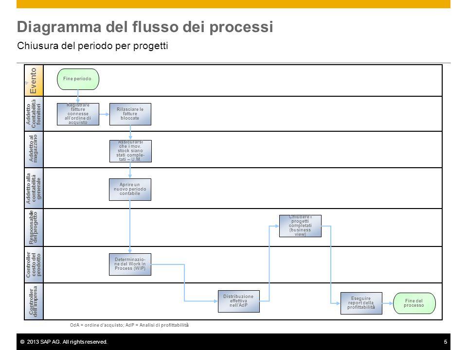 ©2013 SAP AG. All rights reserved.5 Diagramma del flusso dei processi Chiusura del periodo per progetti Addetto al magazzino Responsabile del progetto