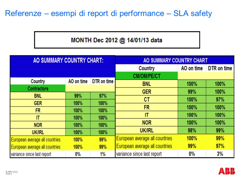 © ABB Group Slide 8 Scope Referenze – esempi di report di performance – SLA safety