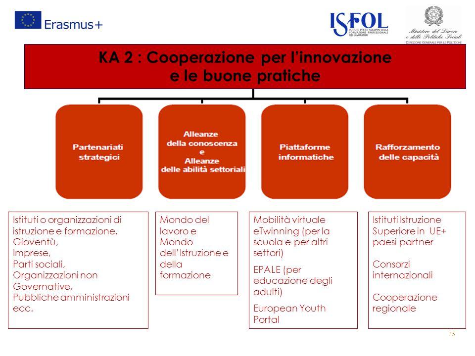 KA 2 : Cooperazione per l'innovazione e le buone pratiche Mondo del lavoro e Mondo dell'Istruzione e della formazione Istituti o organizzazioni di istruzione e formazione, Gioventù, Imprese, Parti sociali, Organizzazioni non Governative, Pubbliche amministrazioni ecc.