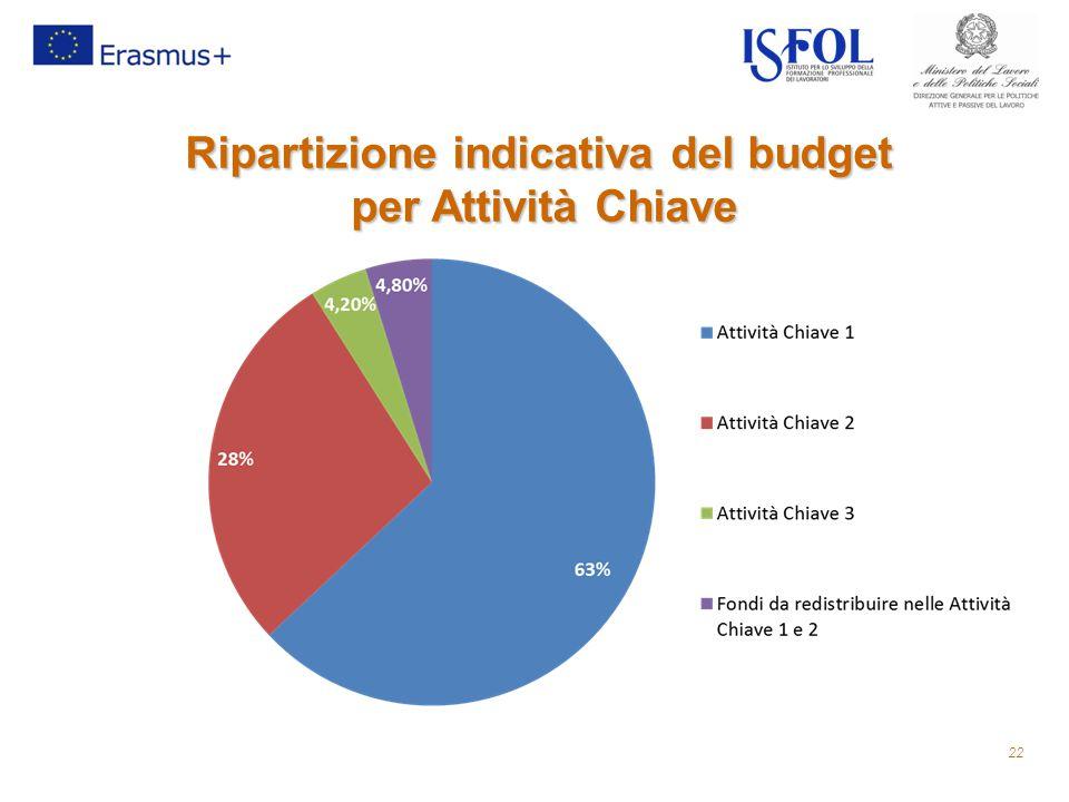 Ripartizione indicativa del budget per Attività Chiave per Attività Chiave 22