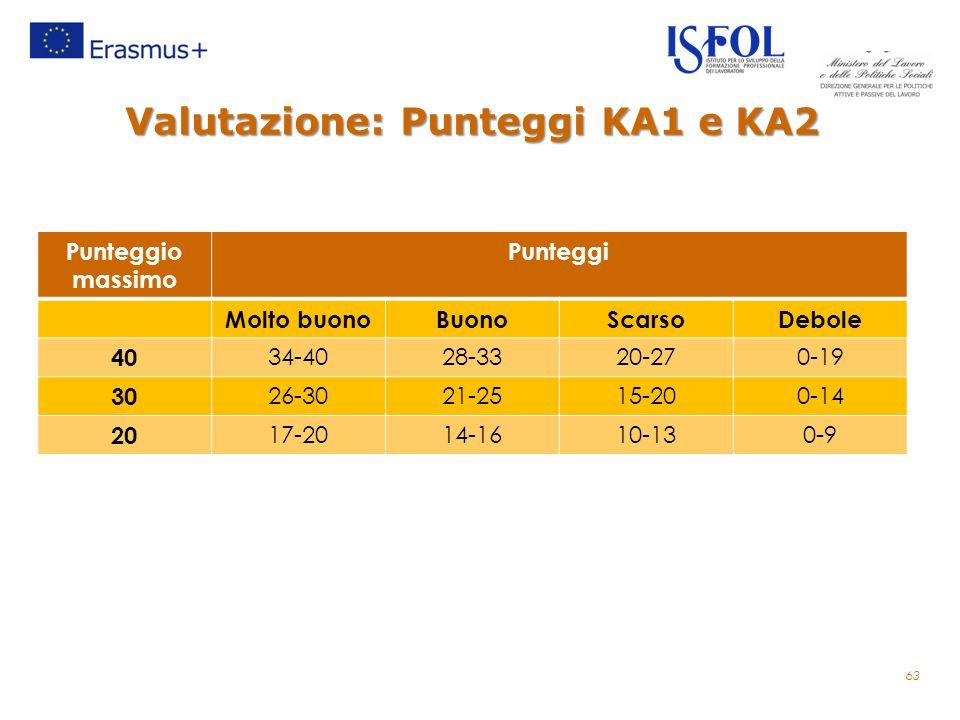 Valutazione: Punteggi KA1 e KA2 Punteggio massimo Punteggi Molto buonoBuonoScarsoDebole 40 34-4028-3320-270-19 30 26-3021-2515-200-14 20 17-2014-1610-130-9 63