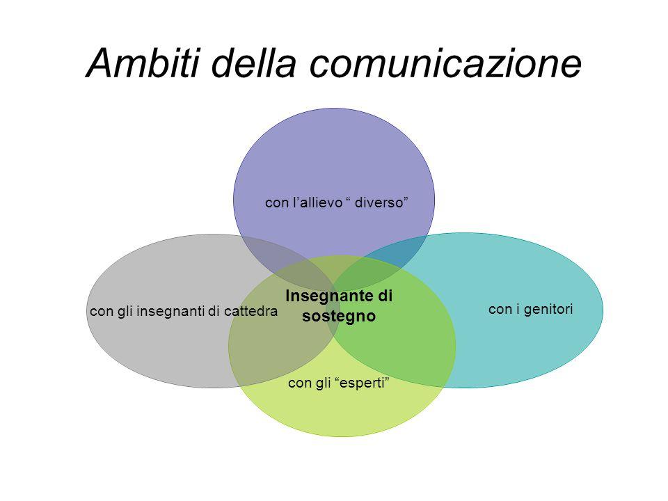 Ambiti della comunicazione Insegnante di sostegno