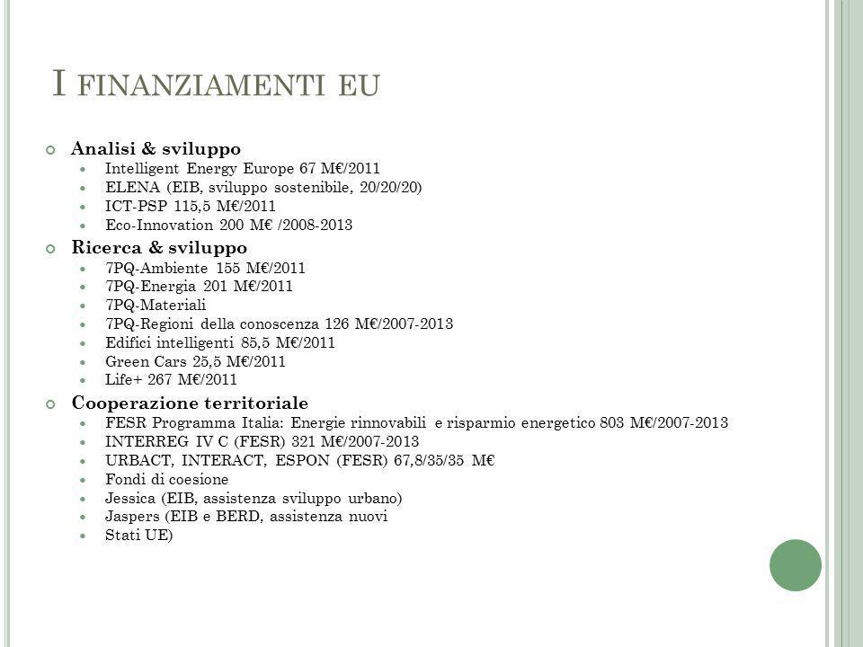 I FINANZIAMENTI EU Analisi & sviluppo Intelligent Energy Europe 67 M€/2011 ELENA (EIB, sviluppo sostenibile, 20/20/20) ICT-PSP 115,5 M€/2011 Eco-Innovation 200 M€ /2008-2013 Ricerca & sviluppo 7PQ-Ambiente 155 M€/2011 7PQ-Energia 201 M€/2011 7PQ-Materiali 7PQ-Regioni della conoscenza 126 M€/2007-2013 Edifici intelligenti 85,5 M€/2011 Green Cars 25,5 M€/2011 Life+ 267 M€/2011 Cooperazione territoriale FESR Programma Italia: Energie rinnovabili e risparmio energetico 803 M€/2007-2013 INTERREG IV C (FESR) 321 M€/2007-2013 URBACT, INTERACT, ESPON (FESR) 67,8/35/35 M€ Fondi di coesione Jessica (EIB, assistenza sviluppo urbano) Jaspers (EIB e BERD, assistenza nuovi Stati UE)