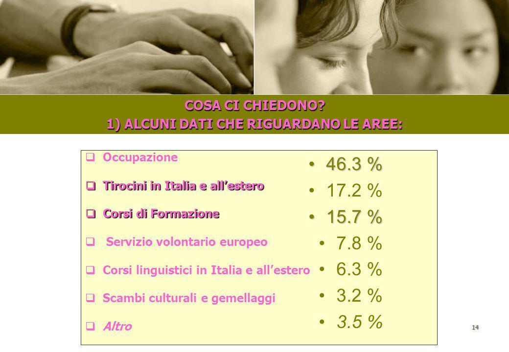 13 I CONTATTI CON I NOSTRI SOCI  Posta elettronica  Telefono  Visite in ufficio  Forum  Posta ordinaria 73.1 %73.1 % 25.5 % 0.8 % 0.4 % 0.2 %