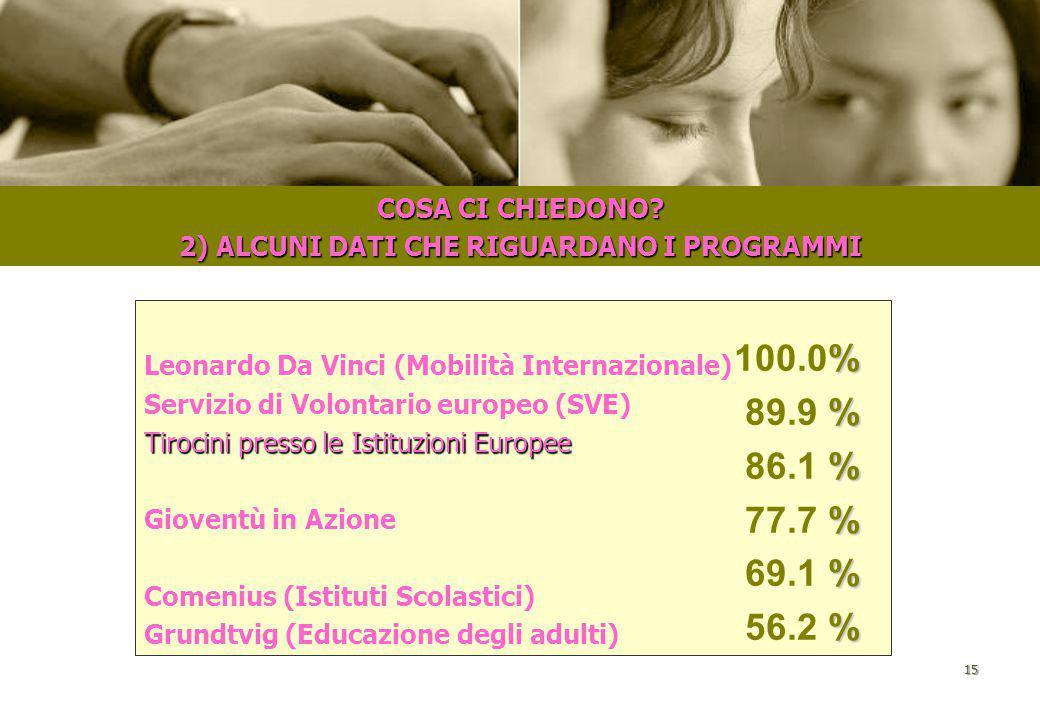 14 COSA CI CHIEDONO? 1) ALCUNI DATI CHE RIGUARDANO LE AREE:  Occupazione  Tirocini in Italia e all'estero  Corsi di Formazione  Servizio volontari