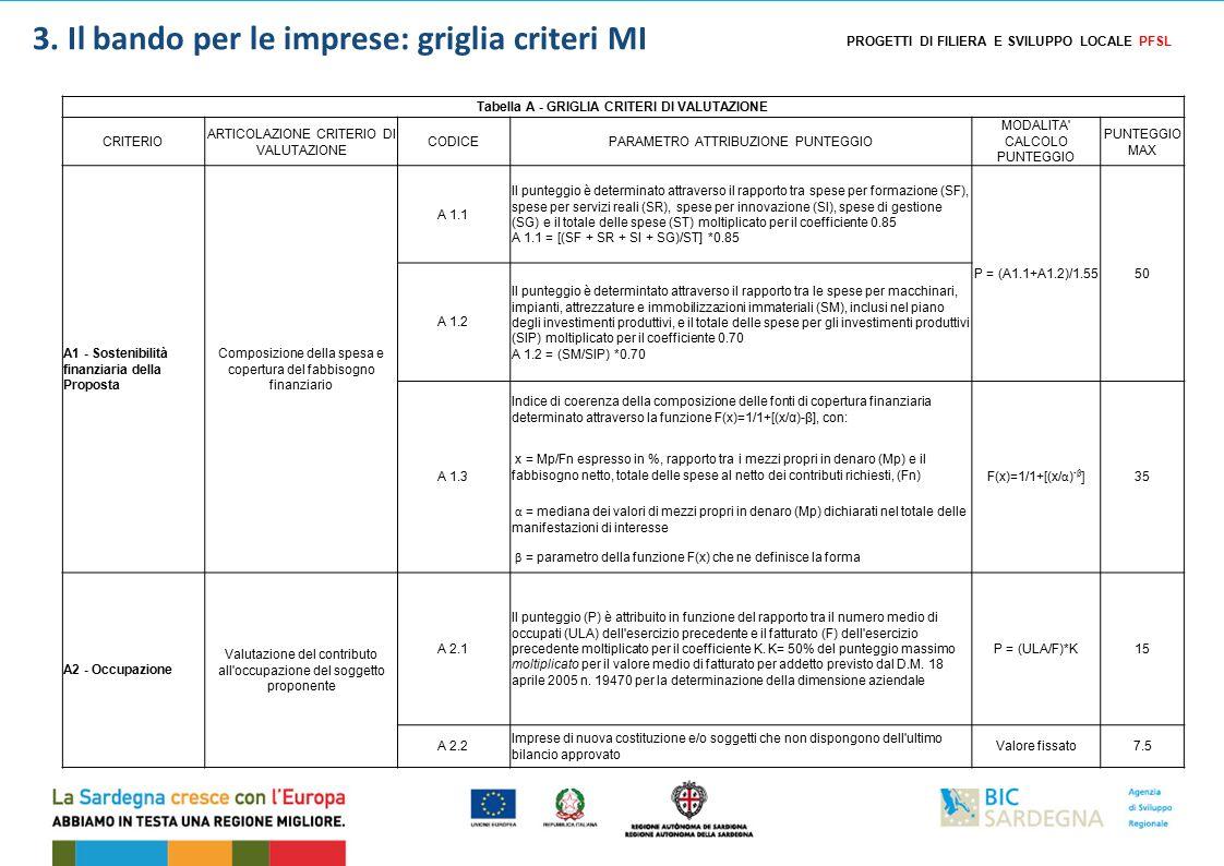 Tabella A - GRIGLIA CRITERI DI VALUTAZIONE CRITERIO ARTICOLAZIONE CRITERIO DI VALUTAZIONE CODICEPARAMETRO ATTRIBUZIONE PUNTEGGIO MODALITA CALCOLO PUNTEGGIO PUNTEGGIO MAX A1 - Sostenibilità finanziaria della Proposta Composizione della spesa e copertura del fabbisogno finanziario A 1.1 Il punteggio è determinato attraverso il rapporto tra spese per formazione (SF), spese per servizi reali (SR), spese per innovazione (SI), spese di gestione (SG) e il totale delle spese (ST) moltiplicato per il coefficiente 0.85 A 1.1 = [(SF + SR + SI + SG)/ST] *0.85 P = (A1.1+A1.2)/1.5550 A 1.2 Il punteggio è determintato attraverso il rapporto tra le spese per macchinari, impianti, attrezzature e immobilizzazioni immateriali (SM), inclusi nel piano degli investimenti produttivi, e il totale delle spese per gli investimenti produttivi (SIP) moltiplicato per il coefficiente 0.70 A 1.2 = (SM/SIP) *0.70 A 1.3 Indice di coerenza della composizione delle fonti di copertura finanziaria determinato attraverso la funzione F(x)=1/1+[(x/α)-β], con: F(x)=1/1+[(x/ α ) -β ] 35  x = Mp/Fn espresso in %, rapporto tra i mezzi propri in denaro (Mp) e il fabbisogno netto, totale delle spese al netto dei contributi richiesti, (Fn)  α = mediana dei valori di mezzi propri in denaro (Mp) dichiarati nel totale delle manifestazioni di interesse  β = parametro della funzione F(x) che ne definisce la forma A2 - Occupazione Valutazione del contributo all occupazione del soggetto proponente A 2.1 Il punteggio (P) è attribuito in funzione del rapporto tra il numero medio di occupati (ULA) dell esercizio precedente e il fatturato (F) dell esercizio precedente moltiplicato per il coefficiente K.