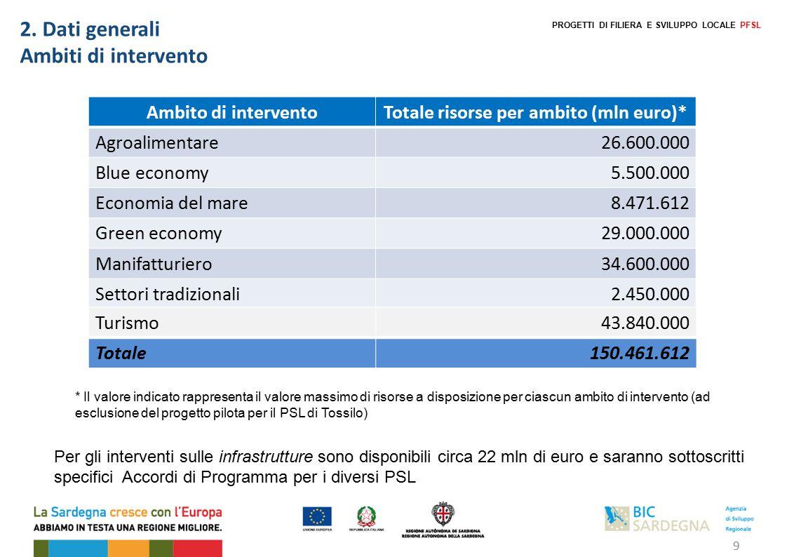 2. Dati generali Ambiti di intervento Ambito di interventoTotale risorse per ambito (mln euro)* Agroalimentare26.600.000 Blue economy5.500.000 Economi