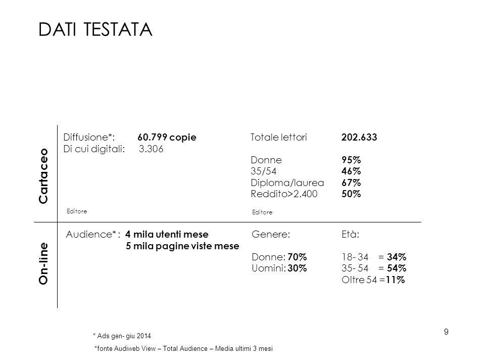 Diffusione*: 60.799 copie Di cui digitali: 3.306 Totale lettori 202.633 Donne 95% 35/54 46% Diploma/laurea 67% Reddito>2.400 50% Cartaceo Editore * Ads gen- giu 2014 DATI TESTATA Audience* : 4 mila utenti mese 5 mila pagine viste mese On-line *fonte Audiweb View – Total Audience – Media ultimi 3 mesi Genere: Donne: 70% Uomini: 30% Età: 18- 34 = 34% 35- 54 = 54% Oltre 54 = 11% 9