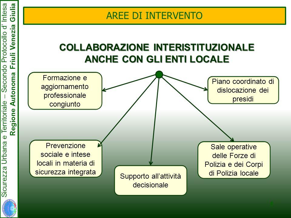 5 Sicurezza Urbana e Territoriale – Secondo Protocollo d' Intesa Regione Autonoma Friuli Venezia Giulia AREE DI INTERVENTO COLLABORAZIONE INTERISTITUZIONALE ANCHE CON GLI ENTI LOCALE Formazione e aggiornamento professionale congiunto Supporto all'attività decisionale Sale operative delle Forze di Polizia e dei Corpi di Polizia locale Piano coordinato di dislocazione dei presidi Prevenzione sociale e intese locali in materia di sicurezza integrata