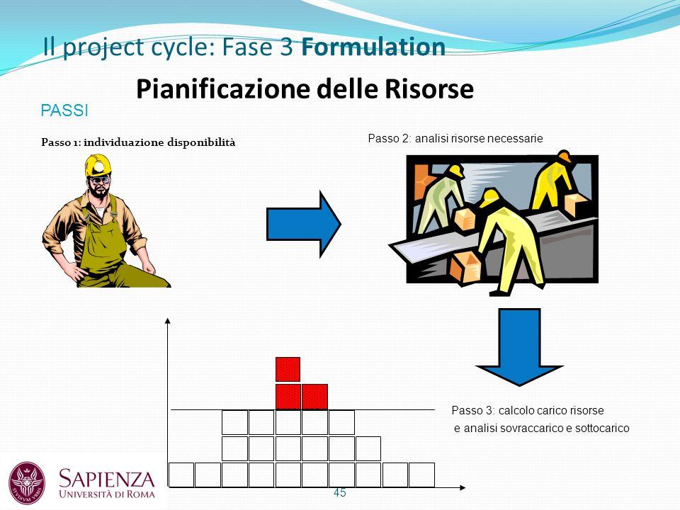 Pianificazione delle Risorse Passo 1: individuazione disponibilità 45 Passo 2: analisi risorse necessarie Passo 3: calcolo carico risorse e analisi sovraccarico e sottocarico PASSI Il project cycle: Fase 3 Formulation