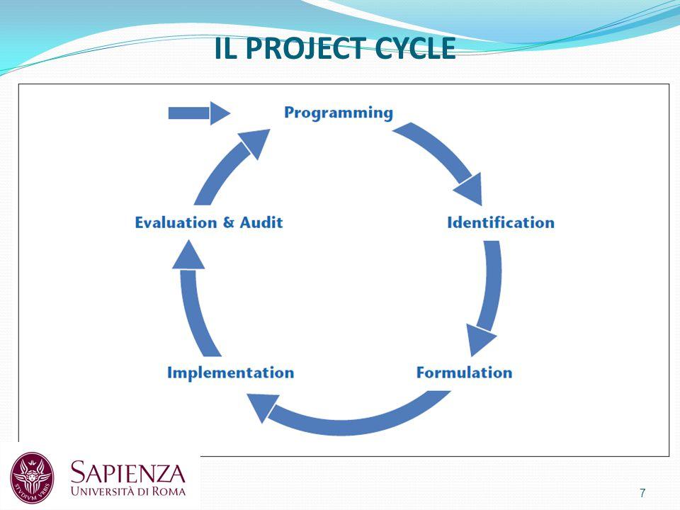 Il project cycle: Fase 3 Formulation 18 Scopo della fase di formulazione è identificare e definire l'ambito e il costo del progetto, la stima delle durate di ogni attività, la schedulazione delle attività, con le relative dipendenza logiche, considerando le richieste e la disponibilità di risorse.