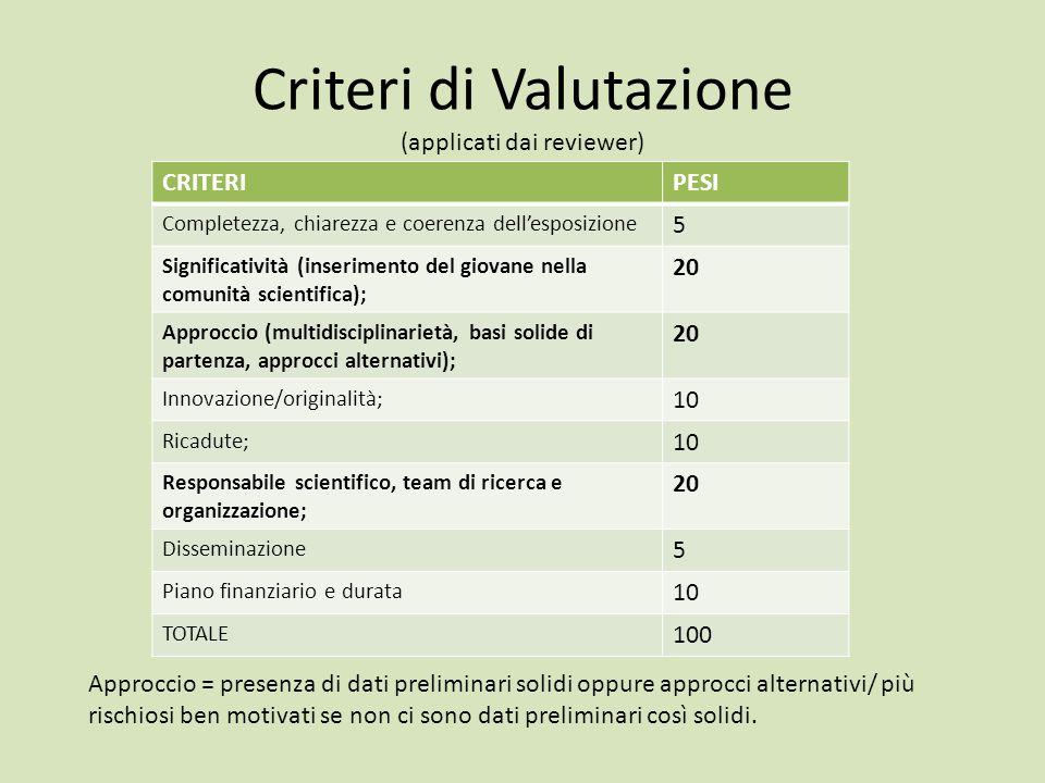 Criteri di Valutazione (applicati dai reviewer) CRITERIPESI Completezza, chiarezza e coerenza dell'esposizione 5 Significatività (inserimento del giov