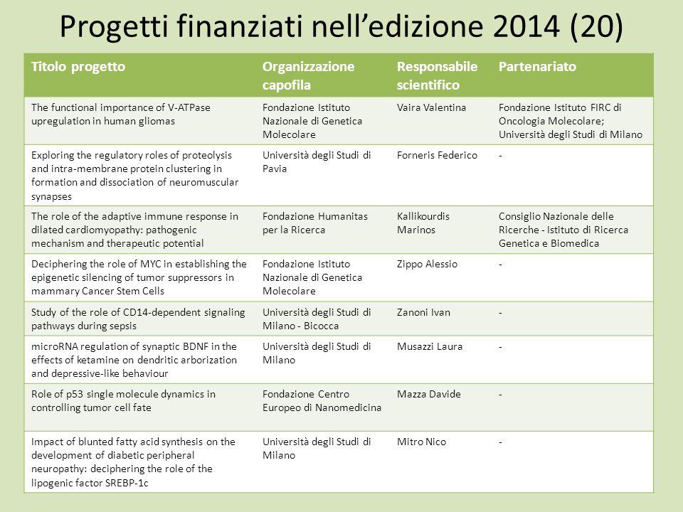 Progetti finanziati nell'edizione 2014 (20) Titolo progettoOrganizzazione capofila Responsabile scientifico Partenariato The functional importance of