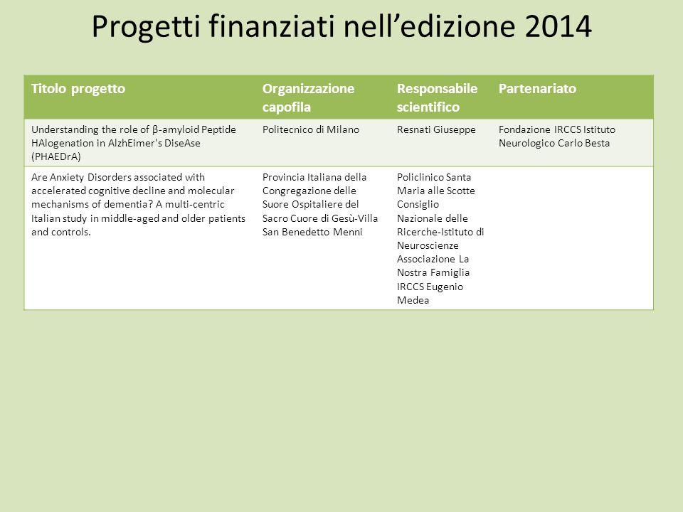Progetti finanziati nell'edizione 2014 Titolo progettoOrganizzazione capofila Responsabile scientifico Partenariato Understanding the role of β-amyloi