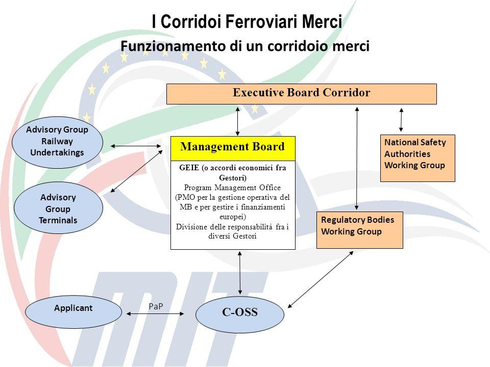 Executive Board Corridor Management Board GEIE (o accordi economici fra Gestori) Program Management Office (PMO per la gestione operativa del MB e per