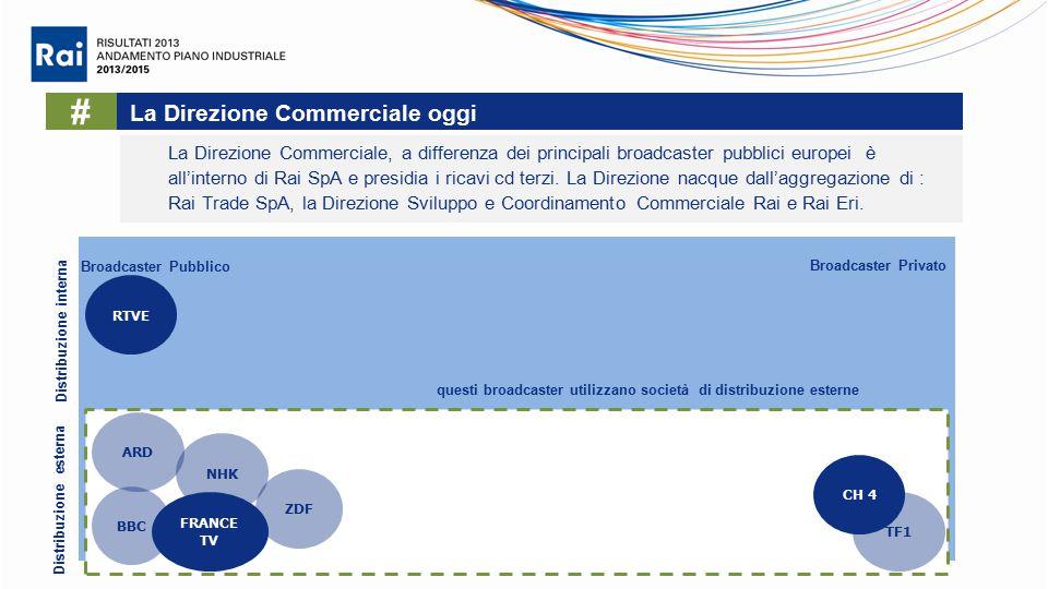 La Direzione Commerciale oggi La Direzione Commerciale, a differenza dei principali broadcaster pubblici europei è all'interno di Rai SpA e presidia i ricavi cd terzi.