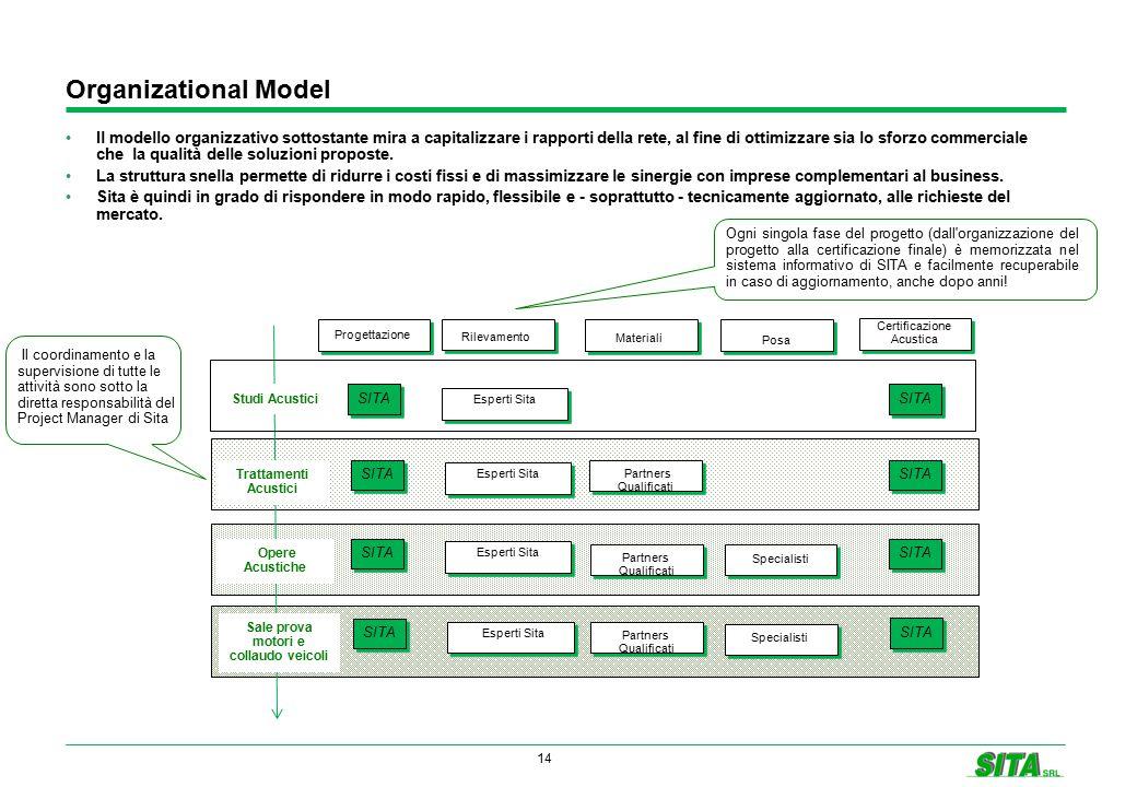 14 Organizational Model Il modello organizzativo sottostante mira a capitalizzare i rapporti della rete, al fine di ottimizzare sia lo sforzo commerci