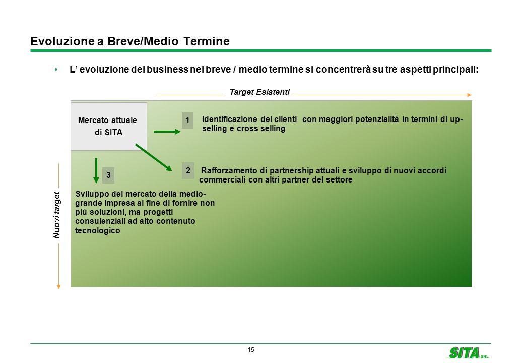 15 Evoluzione a Breve/Medio Termine L' evoluzione del business nel breve / medio termine si concentrerà su tre aspetti principali: Mercato attuale di