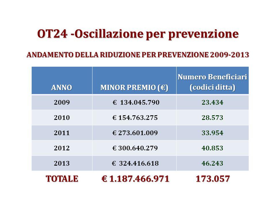 OT24 -Oscillazione per prevenzione ANDAMENTODELLA RIDUZIONE PER PREVENZIONE 2009-2013 OT24 -Oscillazione per prevenzione ANDAMENTO DELLA RIDUZIONE PER PREVENZIONE 2009-2013 ANNO MINOR PREMIO (€) Numero Beneficiari (codici ditta) 2009 € 134.045.79023.434 2010 € 154.763.27528.573 2011 € 273.601.00933.954 2012 € 300.640.27940.853 2013 € 324.416.61846.243 TOTALE € 1.187.466.971 € 1.187.466.971173.057