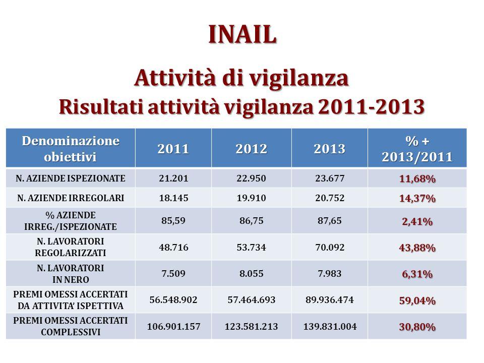 Attività di vigilanza Risultati attività vigilanza 2011-2013 Denominazione obiettivi 201120122013 % + 2013/2011 N.