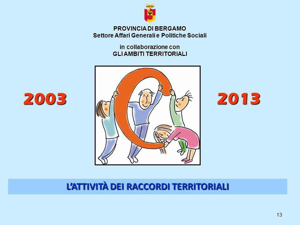 13 L'ATTIVITÀ DEI RACCORDI TERRITORIALI PROVINCIA DI BERGAMO Settore Affari Generali e Politiche Sociali in collaborazione con GLI AMBITI TERRITORIALI 2003 2013