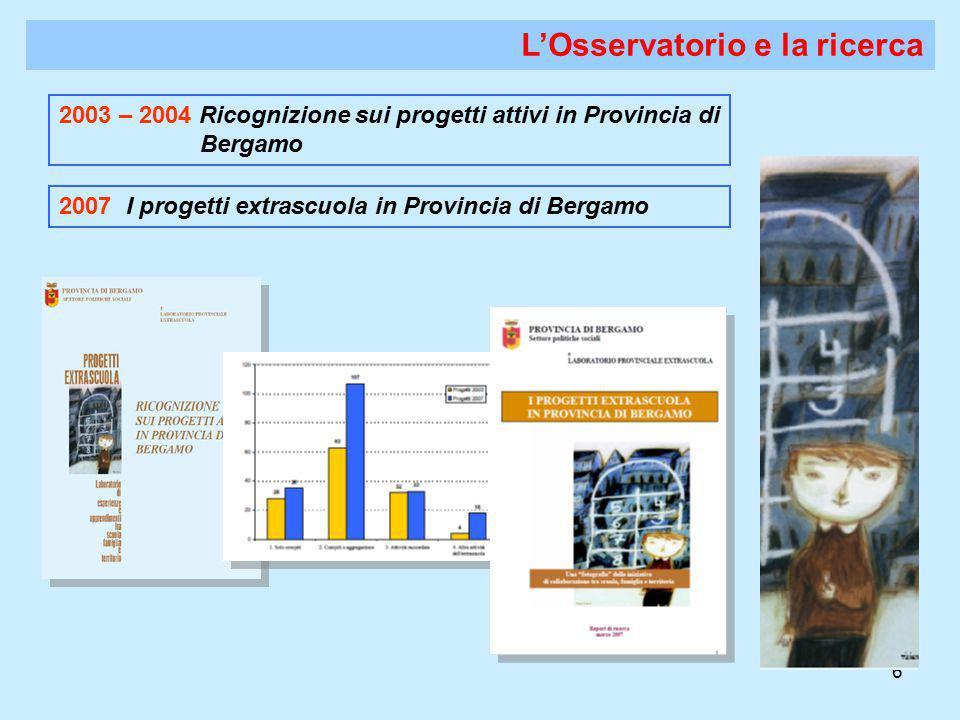 6 L'Osservatorio e la ricerca 2003 – 2004 Ricognizione sui progetti attivi in Provincia di Bergamo 2007 I progetti extrascuola in Provincia di Bergamo