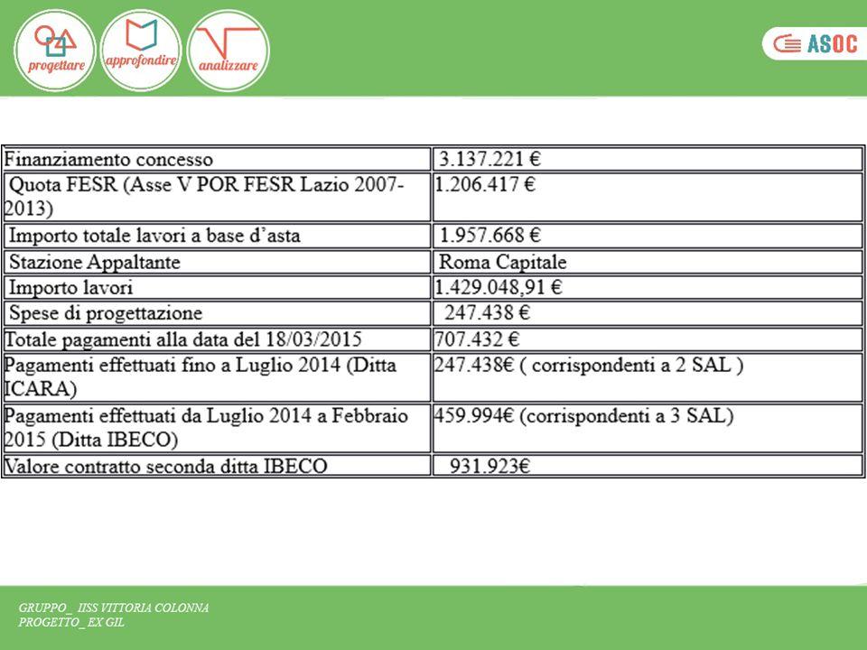 TABELLA DI MARCIA DEL PROGETTO DI RESTAURO DELLA CASA DEL GIL Progettazione preliminare29/02/2012 Progettazione definitiva12/12/2012 Pubblicazione bando31/12/2012 Aggiudicazione definitiva15/05/2013 Stipula contratto31/07/2013 Inizio lavori31/07/2013 Fine lavori27/04/2015 Tempo totale previsto progetto Ex GiLTempo medio in Italia (secondo Rapporto UVER 2014) 3 anni e 1 mese6 anni e 5 mesi di cui: Progettazione9 mesi e 17 giorni3 anni e 4 mesi Affidamento6 mesi7 mesi Lavori1 anno e 9 mesi2 anni e 6 mesi
