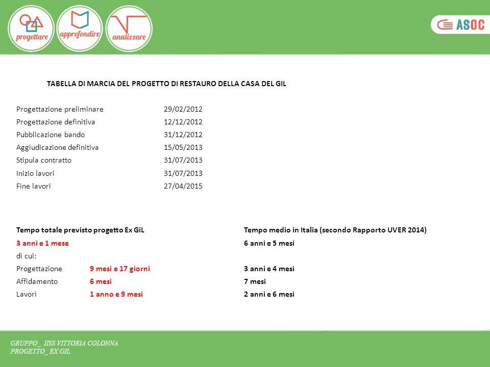 TABELLA DI MARCIA DEL PROGETTO DI RESTAURO DELLA CASA DEL GIL Progettazione preliminare29/02/2012 Progettazione definitiva12/12/2012 Pubblicazione ban