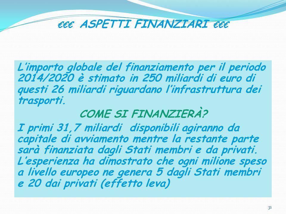 €€€ ASPETTI FINANZIARI €€€ L'importo globale del finanziamento per il periodo 2014/2020 è stimato in 250 miliardi di euro di questi 26 miliardi riguardano l'infrastruttura dei trasporti.