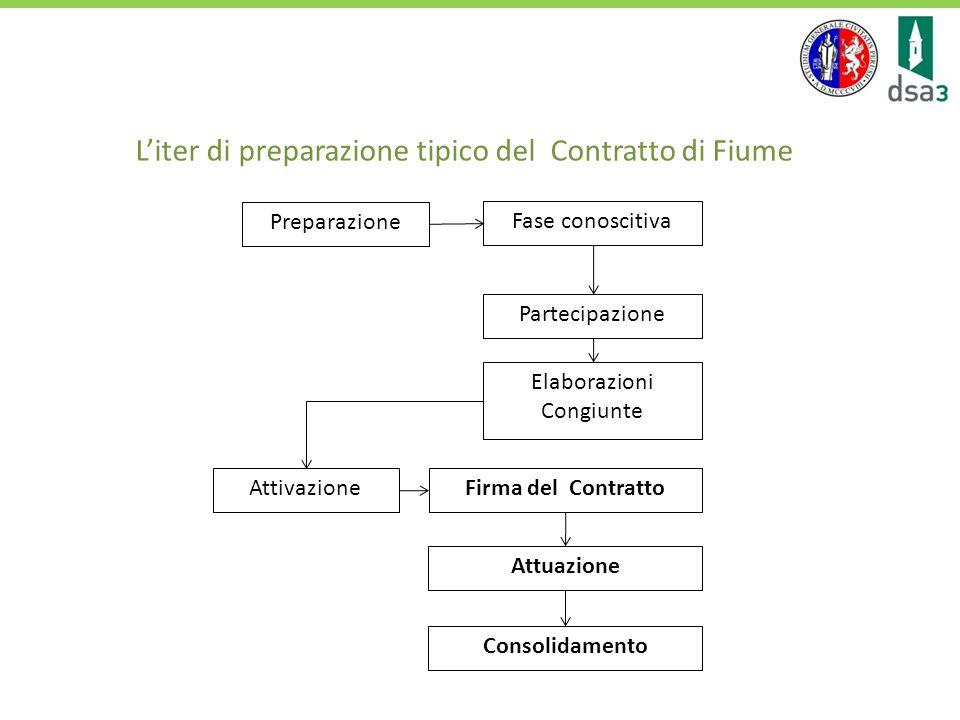 Contratti di Fiume -Contratto di Fiume Clitunno-Marroggia-Topino -Contratto di Fiume Paglia Contratti di Paesaggio -Contratto di Paesaggio Montecastrilli-Avigliano Umbro e Acquasparta-San Gemini (coordinamento Provincia di Terni) -Contratto di Paesaggio delle comunanze Agrarie di Foligno, Trevi e Sellano http://www.umbriapaesaggio.regione.umbria.it/ http://www.modeland-project.eu/ Strumenti partecipati in Umbria