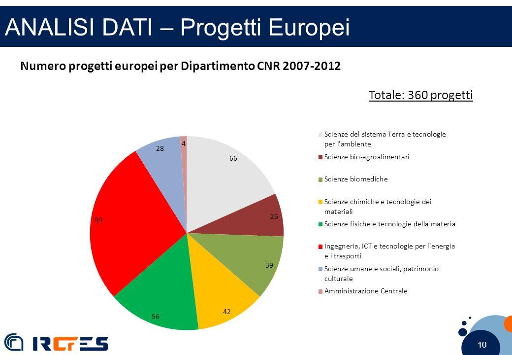 10 ANALISI DATI – Progetti Europei Numero progetti europei per Dipartimento CNR 2007-2012 Totale: 360 progetti
