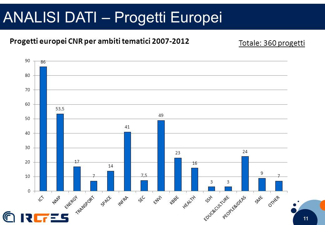 11 ANALISI DATI – Progetti Europei Progetti europei CNR per ambiti tematici 2007-2012 Totale: 360 progetti