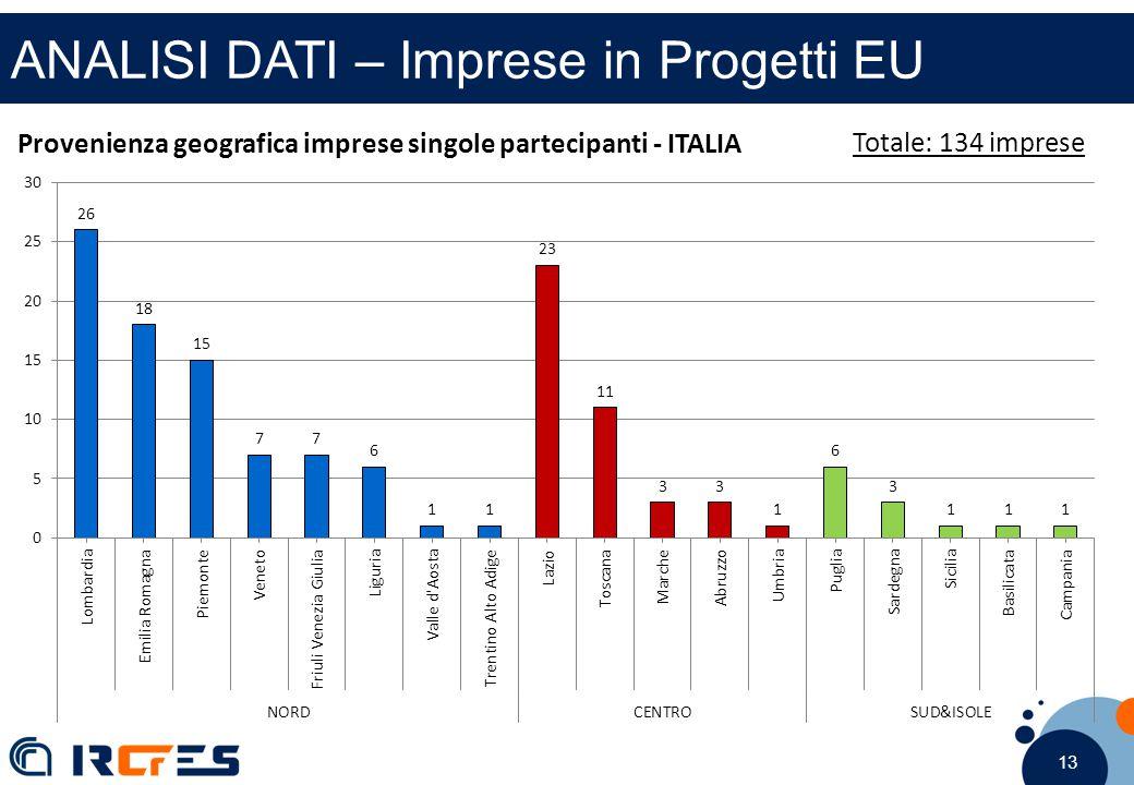 13 ANALISI DATI – Imprese in Progetti EU Provenienza geografica imprese singole partecipanti - ITALIA Totale: 134 imprese
