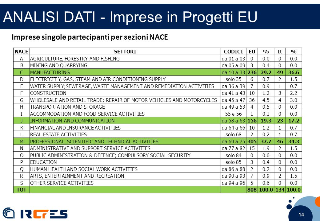 14 ANALISI DATI - Imprese in Progetti EU Imprese singole partecipanti per sezioni NACE NACESETTORICODICIEU%It% AAGRICULTURE, FORESTRY AND FISHINGda 01 a 0300.00 BMINING AND QUARRYINGda 05 a 0930.400.0 CMANUFACTURINGda 10 a 3323629.24936.6 DELECTRICIT Y, GAS, STEAM AND AIR CONDITIONING SUPPLYsolo 3560.721.5 EWATER SUPPLY;SEWERAGE, WASTE MANAGEMENT AND REMEDIATION ACTIVITIESda 36 a 3970.910.7 FCONSTRUCTIONda 41 a 43101.232.2 GWHOLESALE AND RETAIL TRADE; REPAIR OF MOTOR VEHICLES AND MOTORCYCLESda 45 a 47364.543.0 HTRANSPORTATION AND STORAGEda 49 a 5340.500.0 IACCOMMODATION AND FOOD SERVICE ACTIVITIES55 e 5610.100.0 JINFORMATION AND COMMUNICATIONda 58 a 6315619.32317.2 KFINANCIAL AND INSURANCE ACTIVITIESda 64 a 66101.210.7 LREAL ESTATE ACTIVITIESsolo 6820.210.7 MPROFESSIONAL, SCIENTIFIC AND TECHNICAL ACTIVITIESda 69 a 7530537.74634.3 NADMINISTRATIVE AND SUPPORT SERVICE ACTIVITIESda 77 a 82151.921.5 OPUBLIC ADMINISTRATION & DEFENCE; COMPULSORY SOCIAL SECURITYsolo 8400.00 PEDUCATIONsolo 8530.400.0 QHUMAN HEALTH AND SOCIAL WORK ACTIVITIESda 86 a 8820.200.0 RARTS, ENTERTAINMENT AND RECREATIONda 90 a 9370.921.5 SOTHER SERVICE ACTIVITIESda 94 a 9650.600.0 TOT 808100.0134100.0