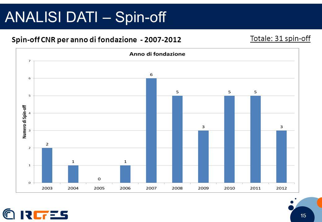 15 ANALISI DATI – Spin-off Spin-off CNR per anno di fondazione - 2007-2012 Totale: 31 spin-off