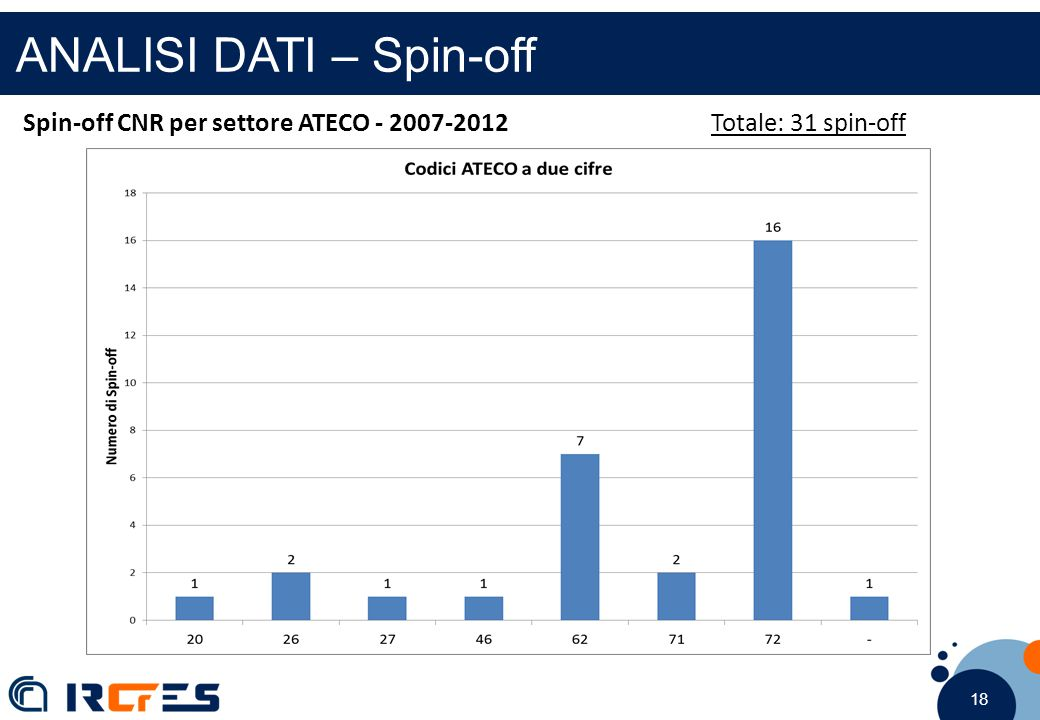 18 ANALISI DATI – Spin-off Spin-off CNR per settore ATECO - 2007-2012Totale: 31 spin-off