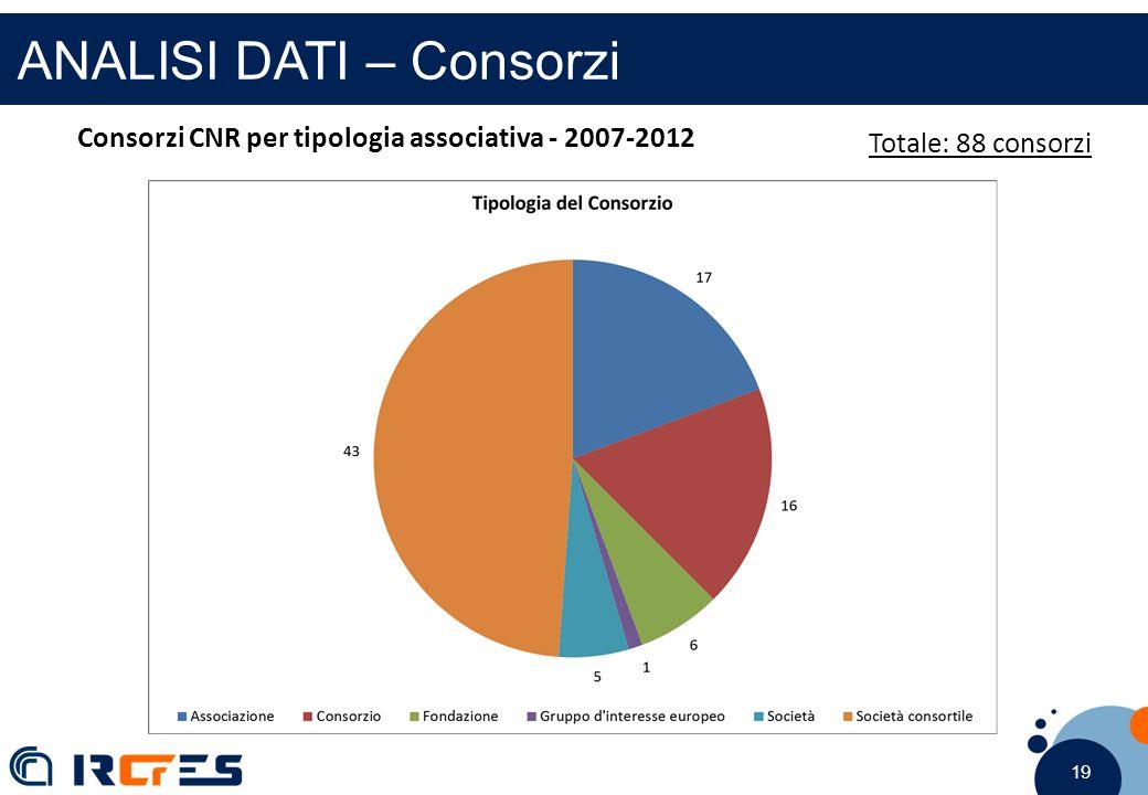 19 ANALISI DATI – Consorzi Consorzi CNR per tipologia associativa - 2007-2012 Totale: 88 consorzi