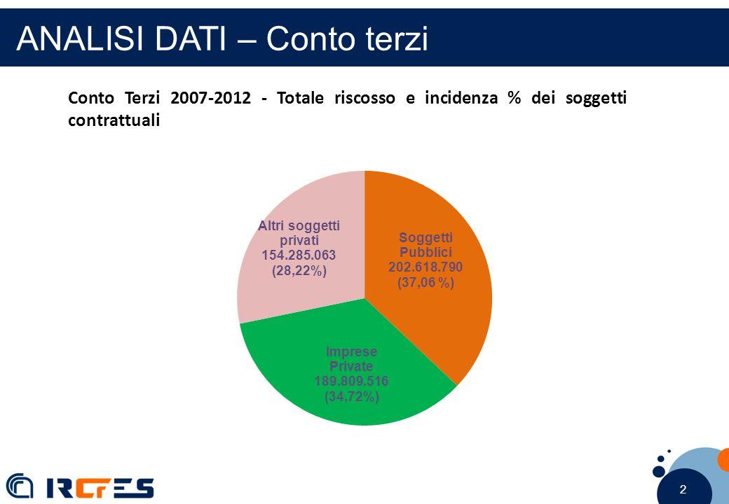 2 2 2 ANALISI DATI – Conto terzi Conto Terzi 2007-2012 - Totale riscosso e incidenza % dei soggetti contrattuali