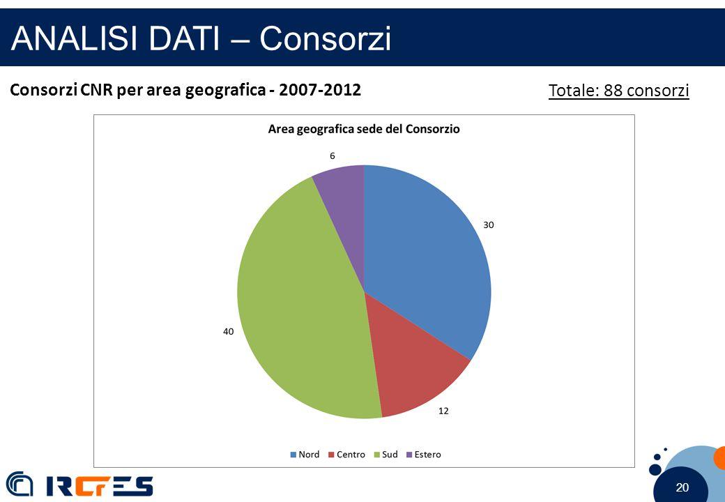 20 ANALISI DATI – Consorzi Totale: 88 consorzi Consorzi CNR per area geografica - 2007-2012