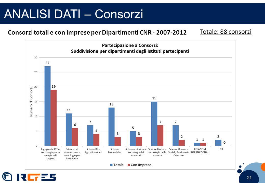 21 ANALISI DATI – Consorzi Totale: 88 consorzi Consorzi totali e con imprese per Dipartimenti CNR - 2007-2012