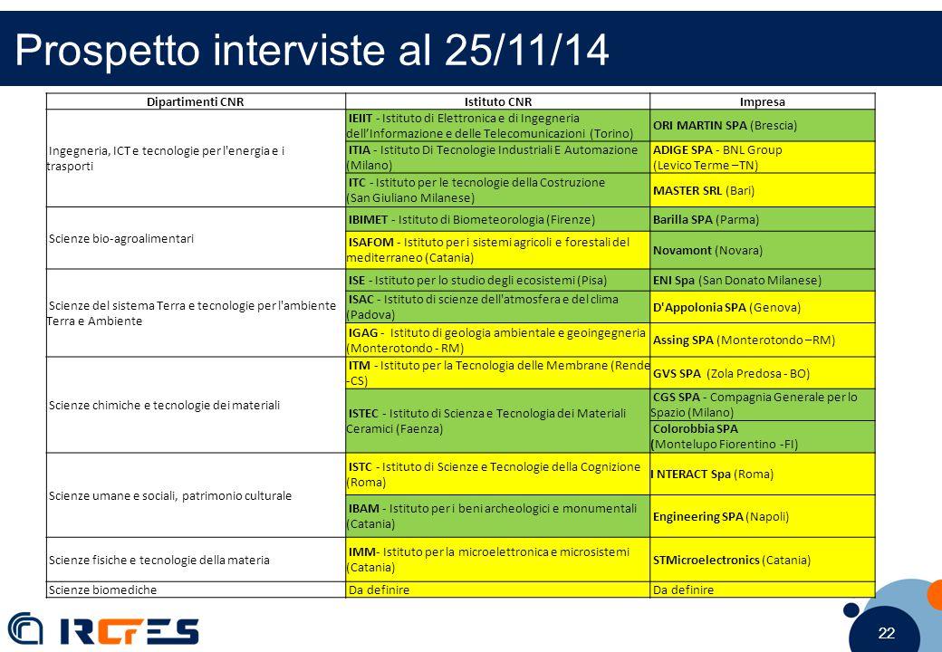 22 Prospetto interviste al 25/11/14 Dipartimenti CNRIstituto CNRImpresa Ingegneria, ICT e tecnologie per l energia e i trasporti IEIIT - Istituto di Elettronica e di Ingegneria dell'Informazione e delle Telecomunicazioni (Torino) ORI MARTIN SPA (Brescia) ITIA - Istituto Di Tecnologie Industriali E Automazione (Milano) ADIGE SPA - BNL Group (Levico Terme –TN) ITC - Istituto per le tecnologie della Costruzione (San Giuliano Milanese) MASTER SRL (Bari) Scienze bio-agroalimentari IBIMET - Istituto di Biometeorologia (Firenze) Barilla SPA (Parma) ISAFOM - Istituto per i sistemi agricoli e forestali del mediterraneo (Catania) Novamont (Novara) Scienze del sistema Terra e tecnologie per l ambiente Terra e Ambiente ISE - Istituto per lo studio degli ecosistemi (Pisa) ENI Spa (San Donato Milanese) ISAC - Istituto di scienze dell atmosfera e del clima (Padova) D Appolonia SPA (Genova) IGAG - Istituto di geologia ambientale e geoingegneria (Monterotondo - RM) Assing SPA (Monterotondo –RM) Scienze chimiche e tecnologie dei materiali ITM - Istituto per la Tecnologia delle Membrane (Rende -CS) GVS SPA (Zola Predosa - BO) ISTEC - Istituto di Scienza e Tecnologia dei Materiali Ceramici (Faenza) CGS SPA - Compagnia Generale per lo Spazio (Milano) Colorobbia SPA (Montelupo Fiorentino -FI) Scienze umane e sociali, patrimonio culturale ISTC - Istituto di Scienze e Tecnologie della Cognizione (Roma) I NTERACT Spa (Roma) IBAM - Istituto per i beni archeologici e monumentali (Catania) Engineering SPA (Napoli) Scienze fisiche e tecnologie della materia IMM- Istituto per la microelettronica e microsistemi (Catania) STMicroelectronics (Catania) Scienze biomediche Da definire