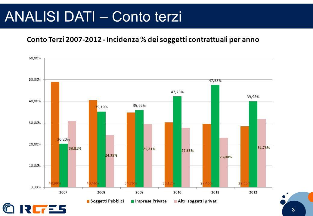 3 3 3 ANALISI DATI – Conto terzi Conto Terzi 2007-2012 - Incidenza % dei soggetti contrattuali per anno