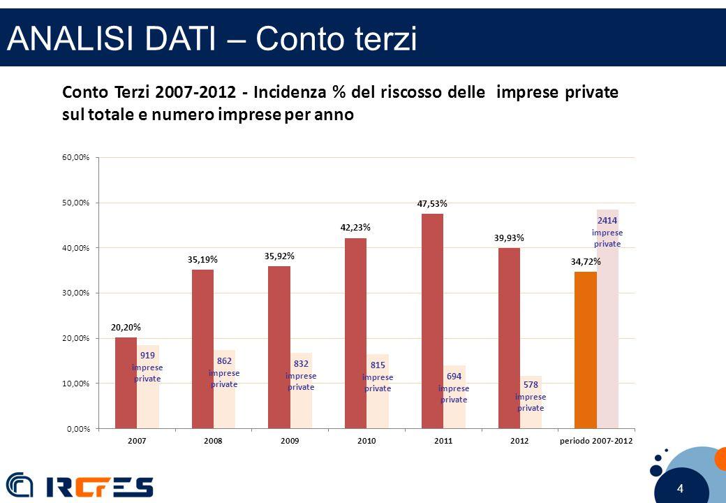 4 4 4 ANALISI DATI – Conto terzi Conto Terzi 2007-2012 - Incidenza % del riscosso delle imprese private sul totale e numero imprese per anno