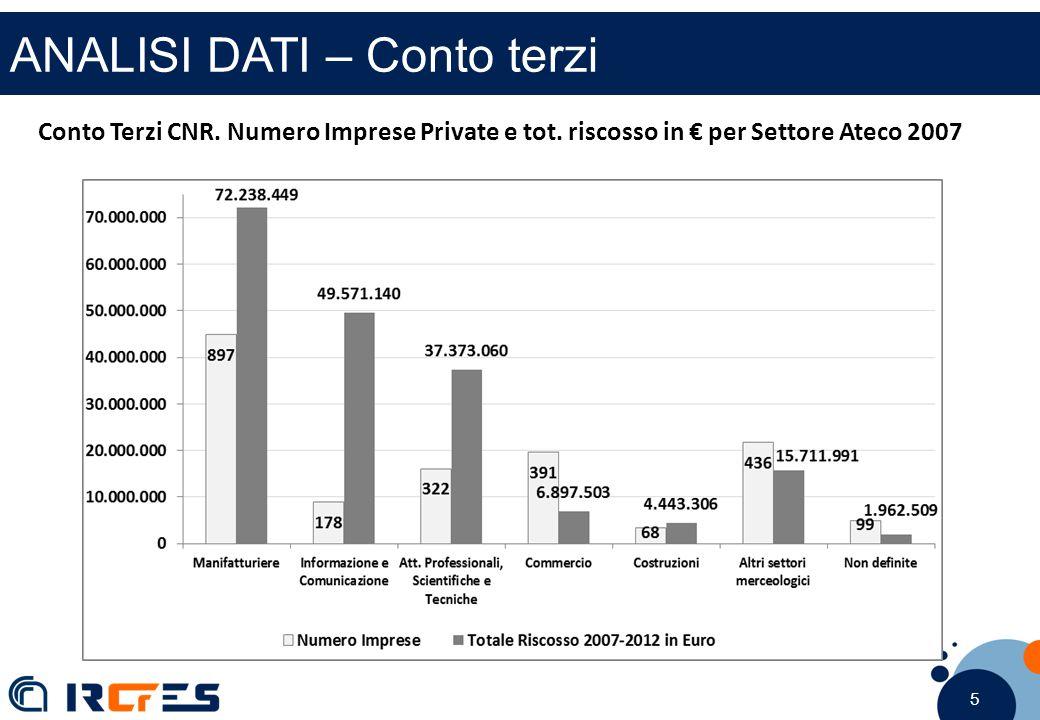 5 5 5 ANALISI DATI – Conto terzi Conto Terzi CNR. Numero Imprese Private e tot. riscosso in € per Settore Ateco 2007