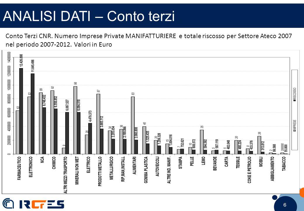 6 6 6 ANALISI DATI – Conto terzi Conto Terzi CNR. Numero Imprese Private MANIFATTURIERE e totale riscosso per Settore Ateco 2007 nel periodo 2007-2012