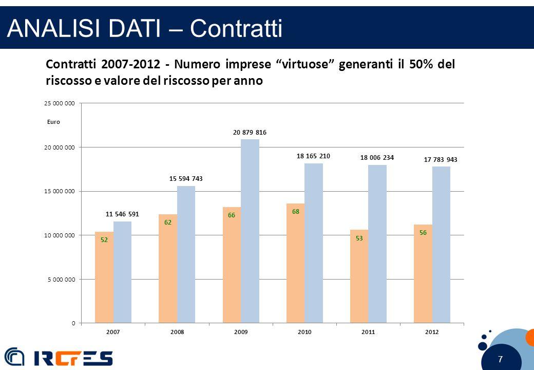 """7 7 7 ANALISI DATI – Contratti Contratti 2007-2012 - Numero imprese """"virtuose"""" generanti il 50% del riscosso e valore del riscosso per anno"""