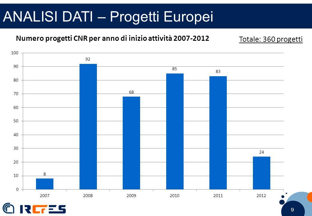 9 9 9 ANALISI DATI – Progetti Europei Numero progetti CNR per anno di inizio attività 2007-2012 Totale: 360 progetti